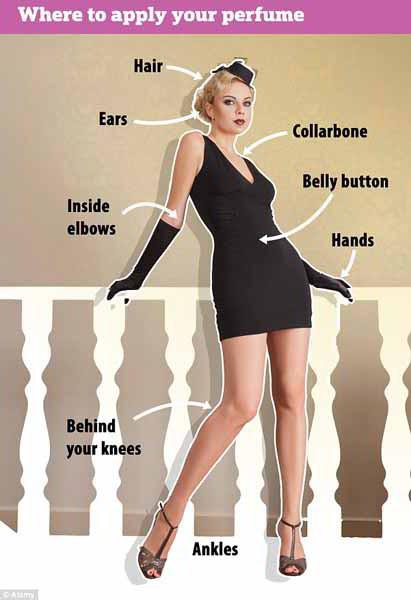 Các điểm khuếch tán hương trên cơ thể
